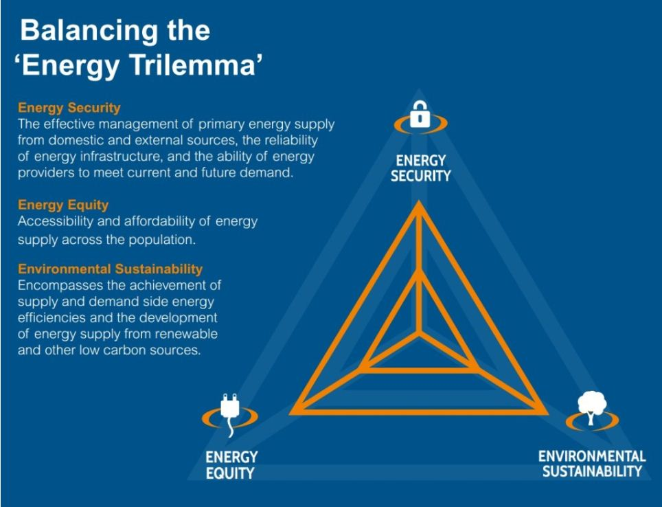 Energy Trilemma 2014