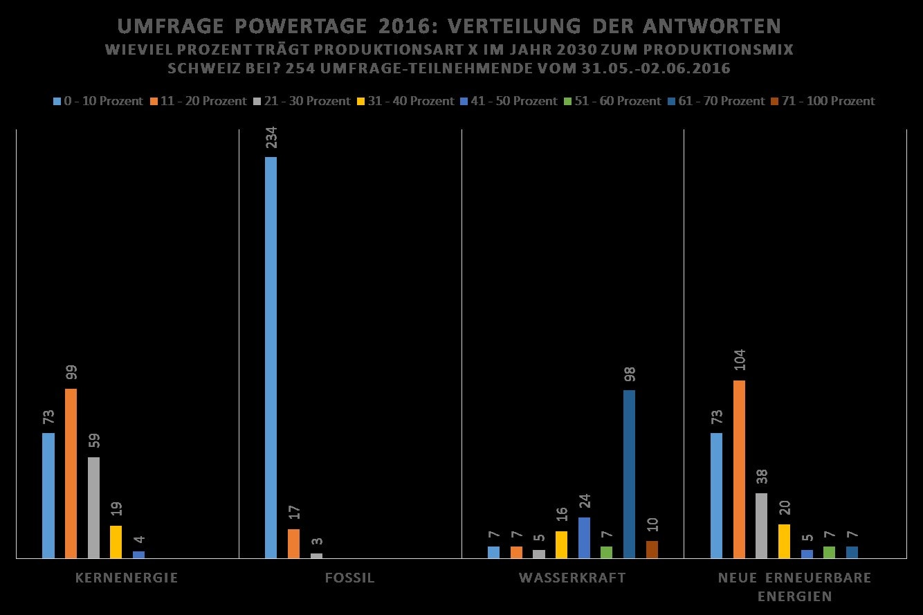 2016-09-10-diagramm-detailauswertung-powertage