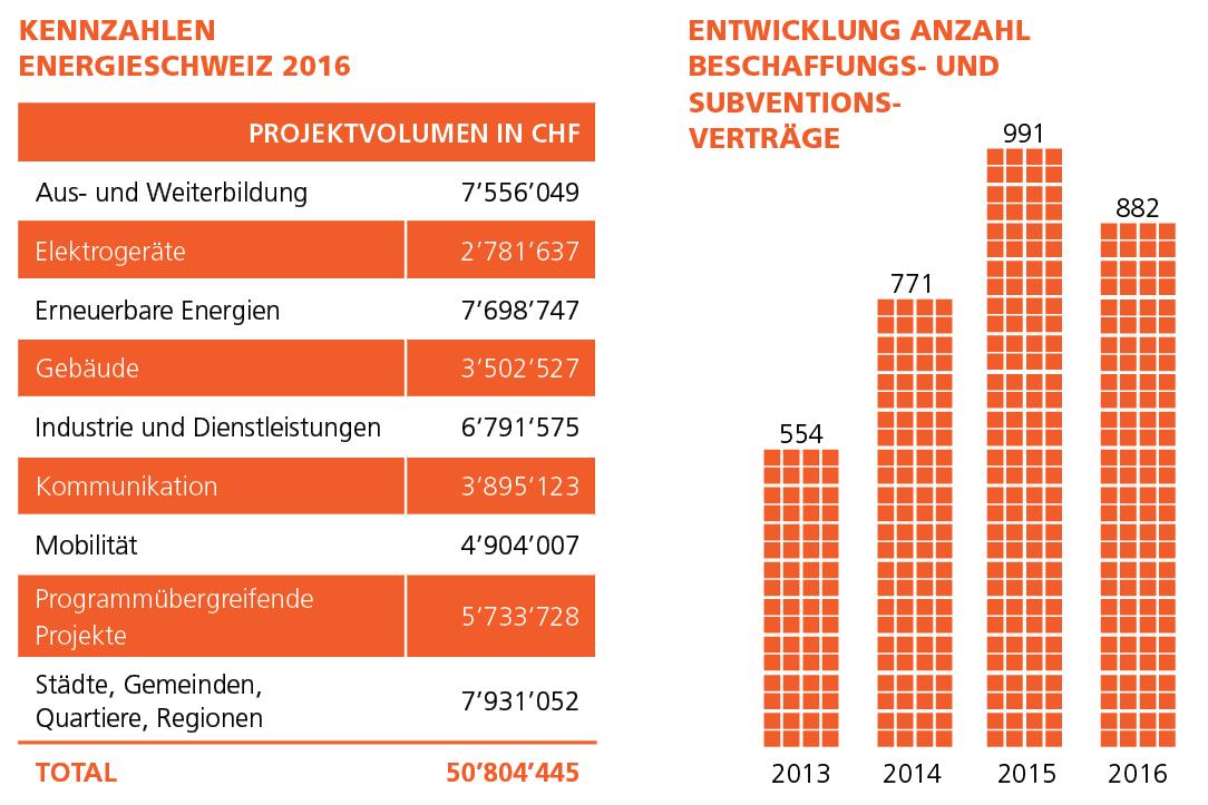Kennzahlen 2016 EnergieSchweiz