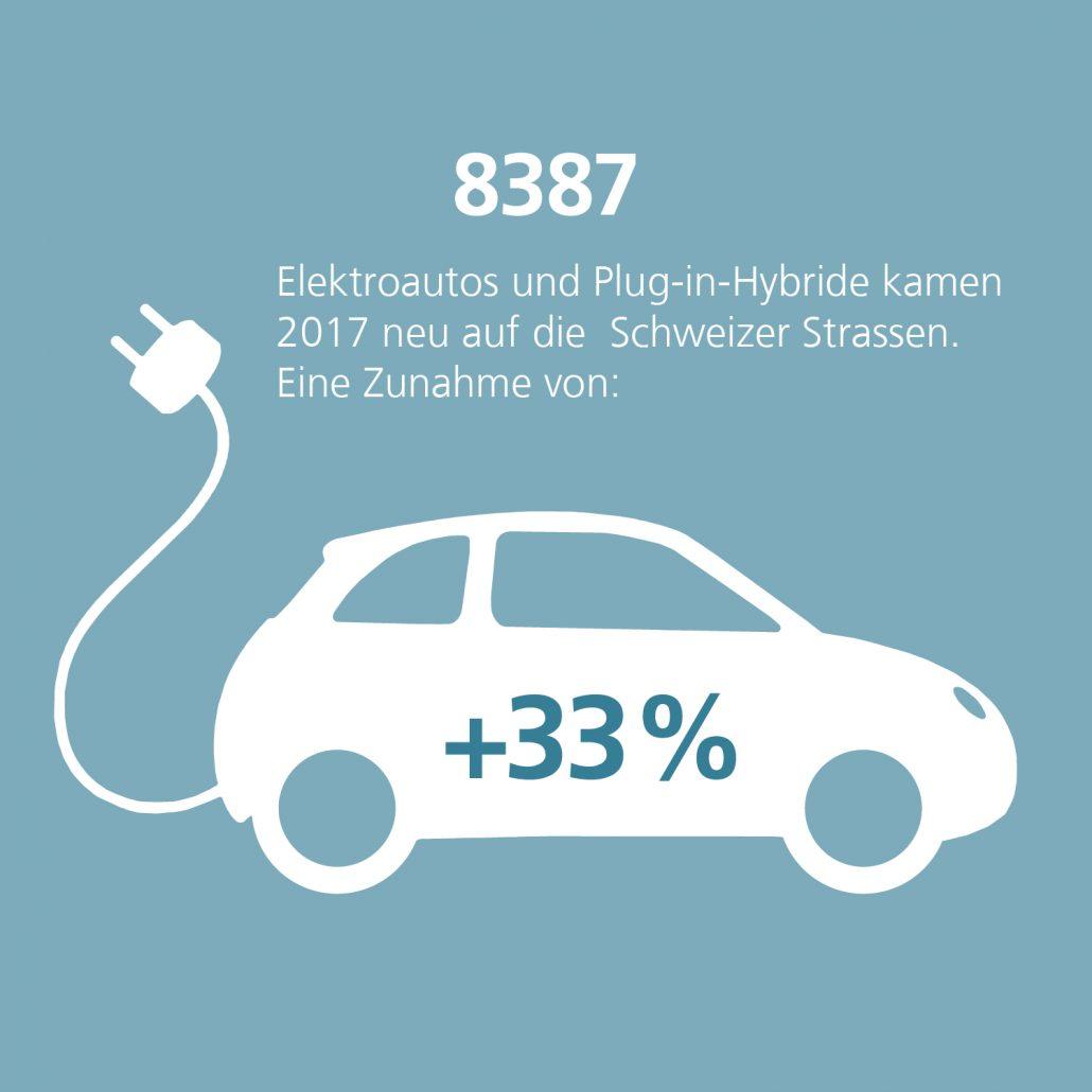 Markttrend Elektroautos und Plug-In-Hybride