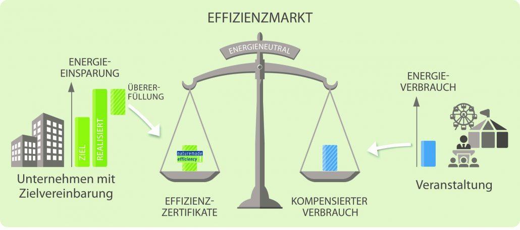 Wie funktioniert der Effizienzmarkt