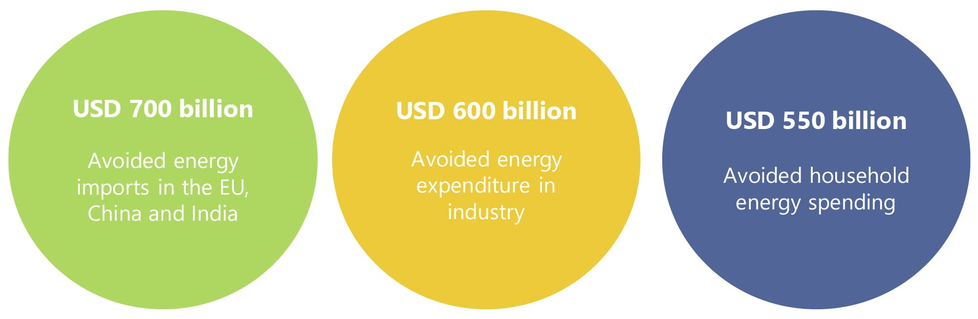 Efficiency gains and benefits possible by 2040 in an efficient world
