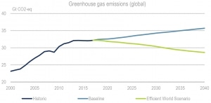 Greenhouse emissions in the EWS, 2000-40