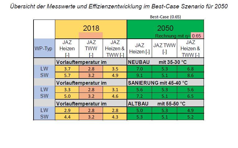 Tabelle Wärmepumpendaten