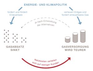 Infografik: Gasversorgung im Wandel